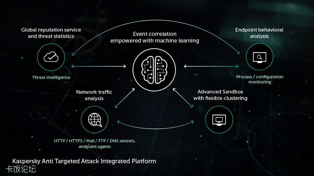 Kaspersky-Anti-Targeted-Attack-Platform-1.png