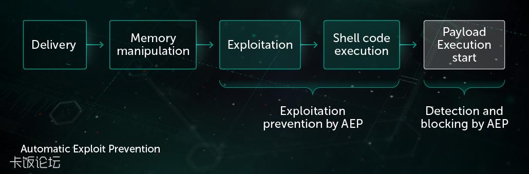 Automatic-Exploit-Prevention-1.png