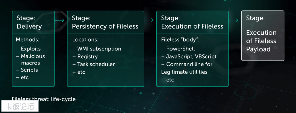 Fileless-Threats-Protection-1.png
