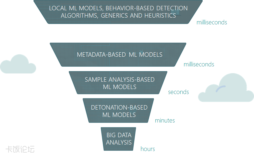 fig5-multilayered-ML-models-non-pe.png