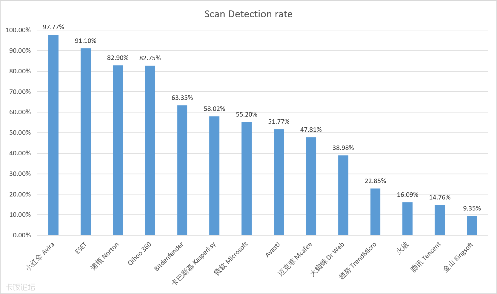 Scan_Detection_rate.png