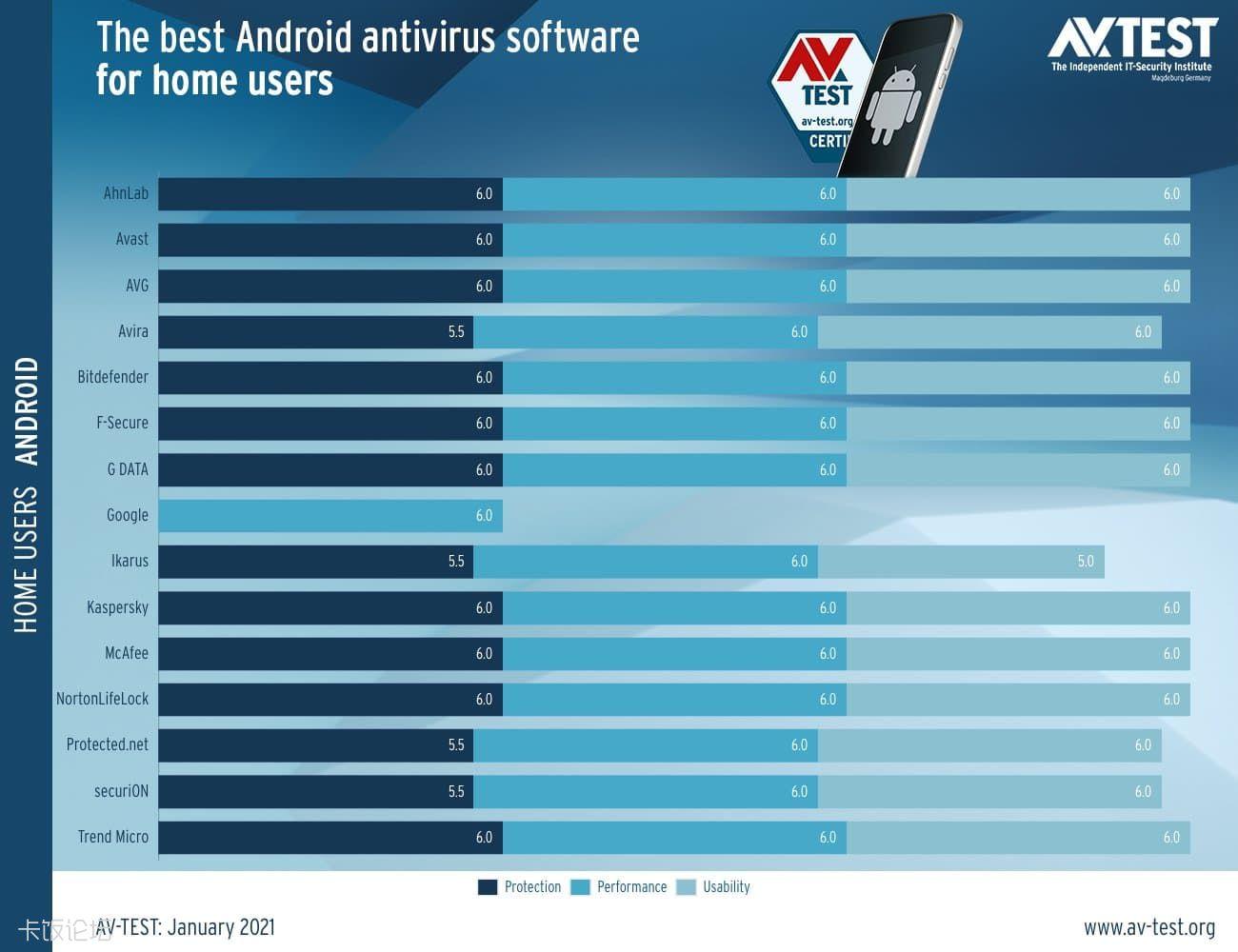 avtest-android-2021_1.jpg
